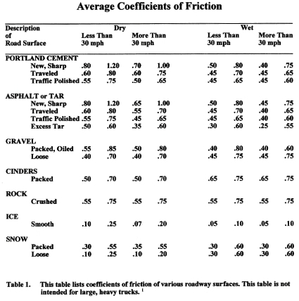 Friction coefficient table